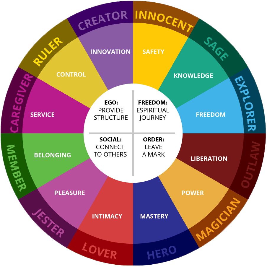 Carl Jung's 12 Archetypes